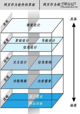 產品體驗的要素5層結構