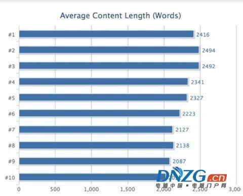 揭秘Google排名的205個因素(百度80%管用)完整版列表 經驗心得 第4張