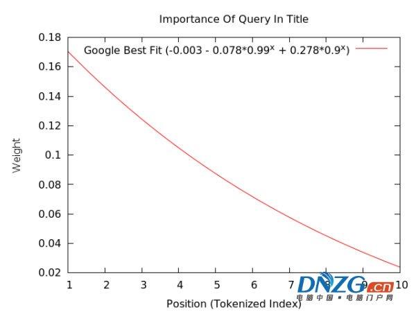 揭秘Google排名的205個因素(百度80%管用)完整版列表 經驗心得 第2張