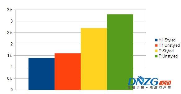 揭秘Google排名的205個因素(百度80%管用)完整版列表 經驗心得 第3張